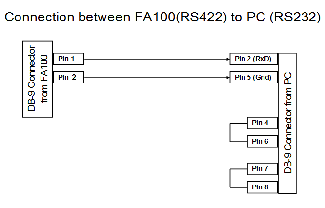 Connection between FA100(RS422) to PC (RS232)